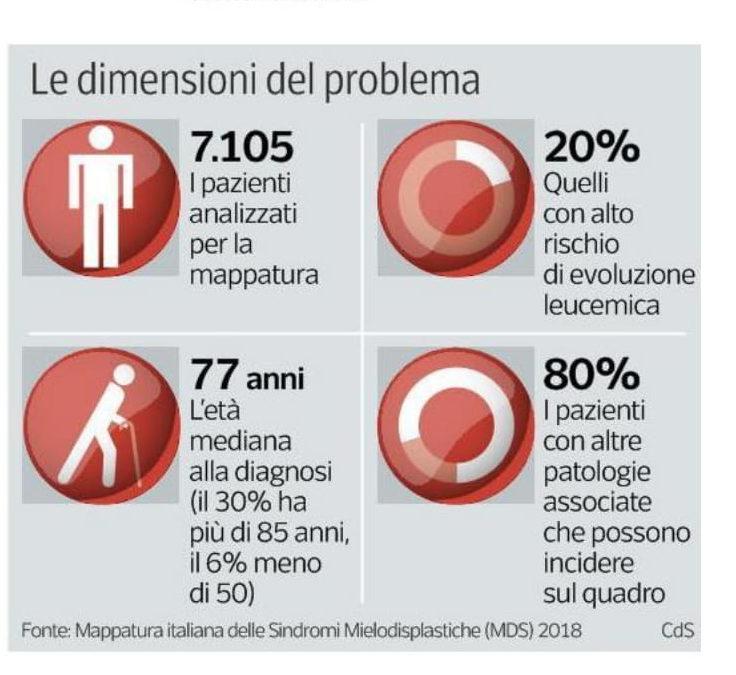Ora c'è la prima mappa italiana dei malati con mielodisplasie