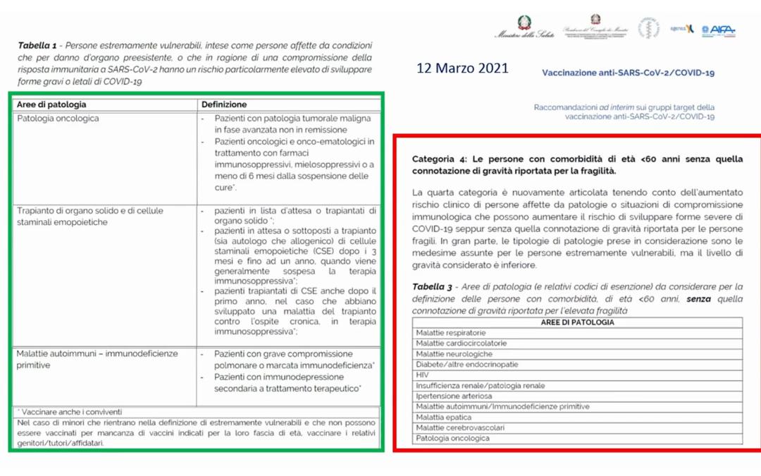 Ministero della Salute tabella pazienti fragili